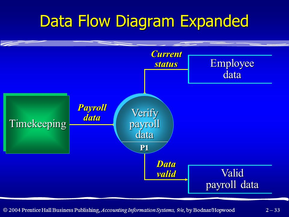 Data Flow Diagram Expanded