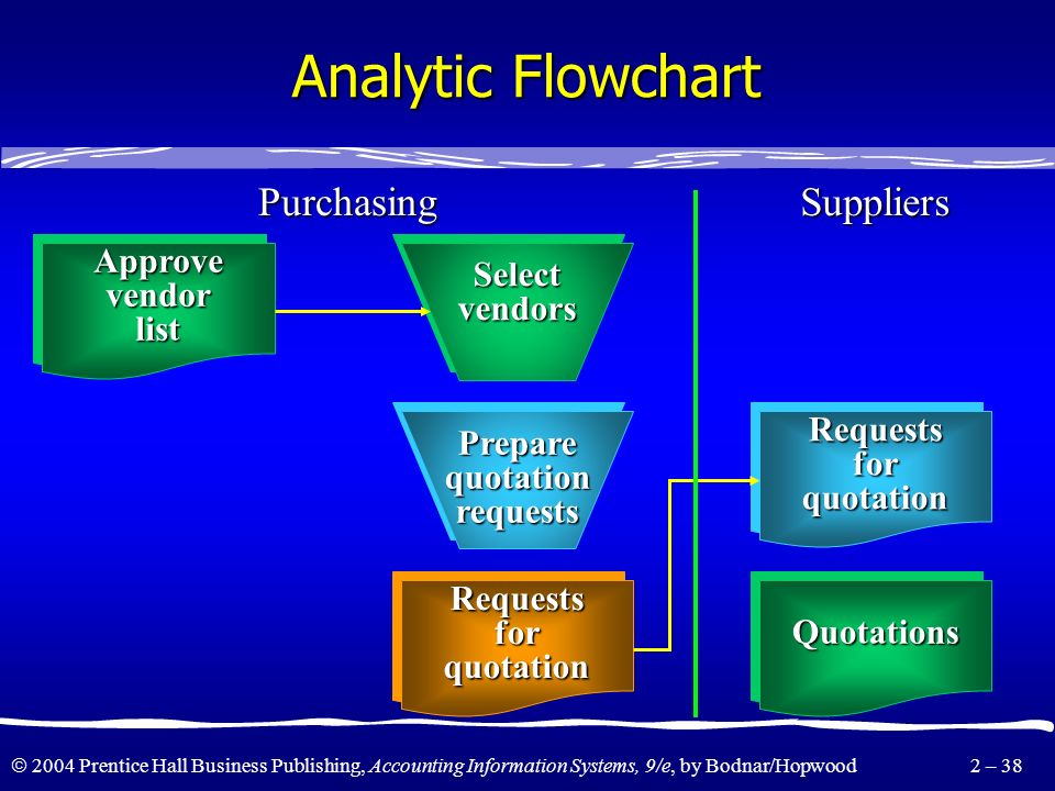 Analytic Flowchart Purchasing Suppliers Approve vendor list Select