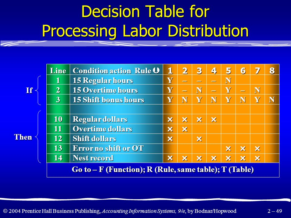 Decision Table for Processing Labor Distribution
