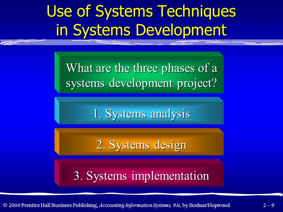 Use of Systems Techniques in Systems Development
