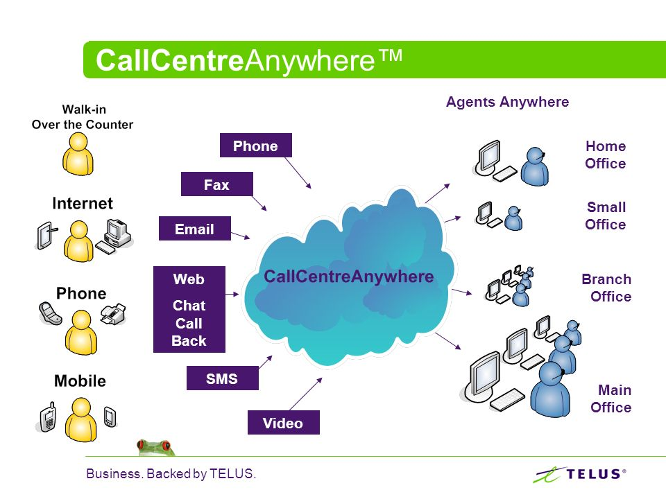 CallCentreAnywhere™ Agents Anywhere Phone Home Office Small Office