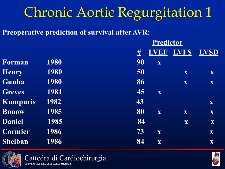 Chronic Aortic Regurgitation 1