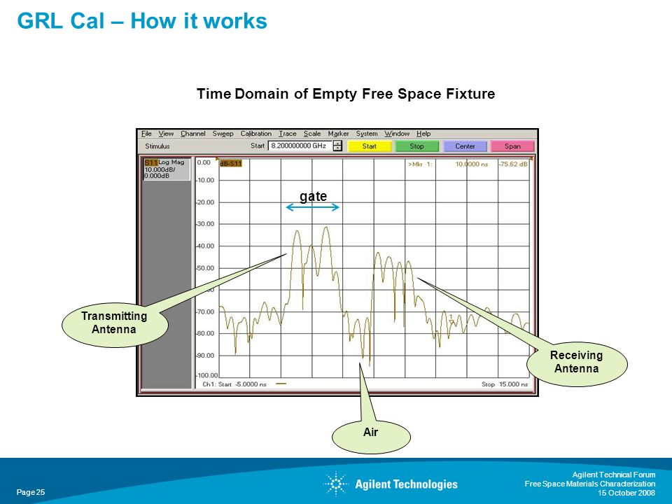 GRL Cal – How it works Time Domain of Empty Free Space Fixture gate