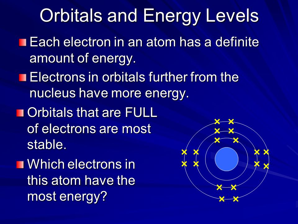 Orbitals and Energy Levels