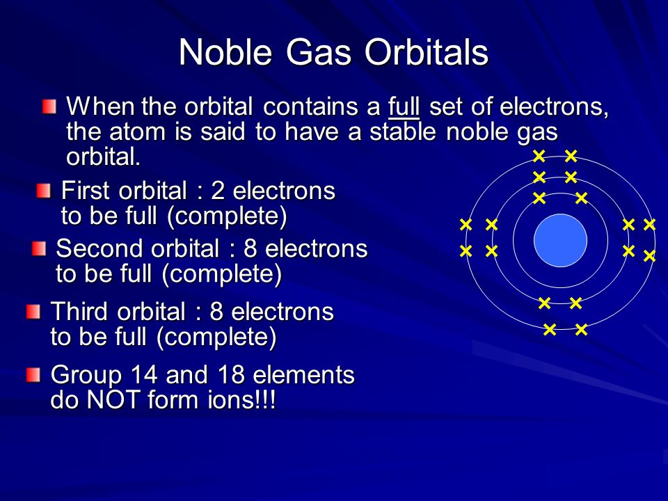 Noble Gas Orbitals When the orbital contains a full set of electrons, the atom is said to have a stable noble gas orbital.