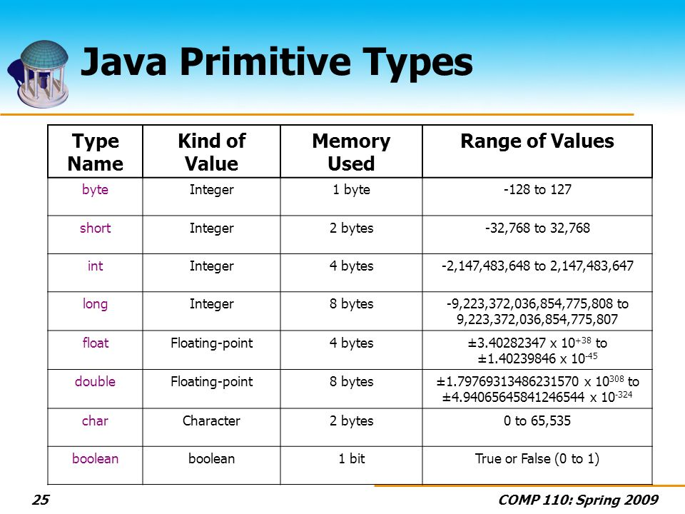 Java Primitive Types Type Name Kind of Value Memory Used