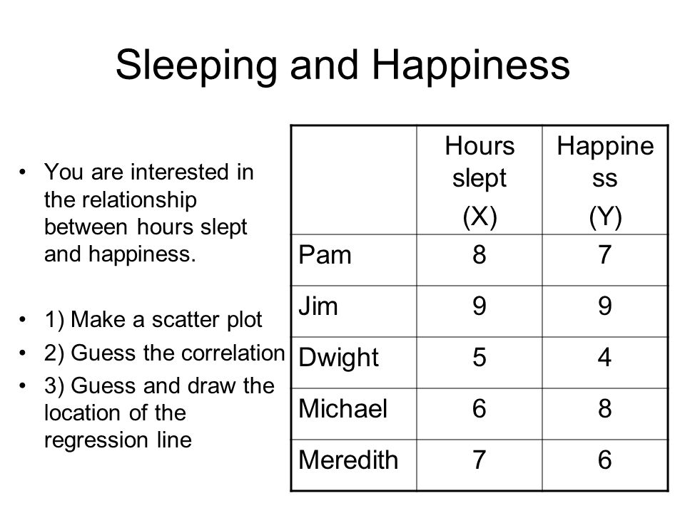 Sleeping and Happiness