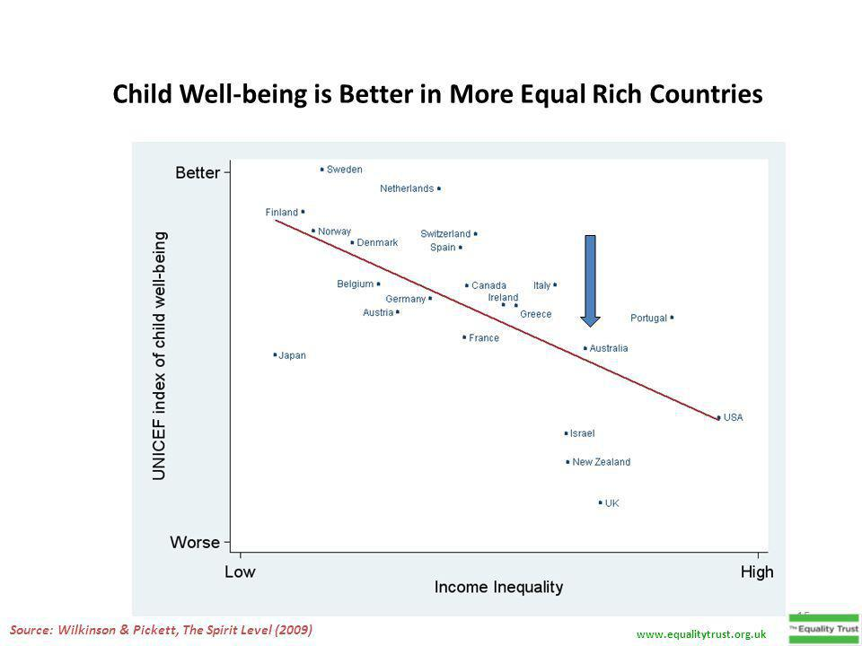 Child Well-being is Better in More Equal Rich Countries