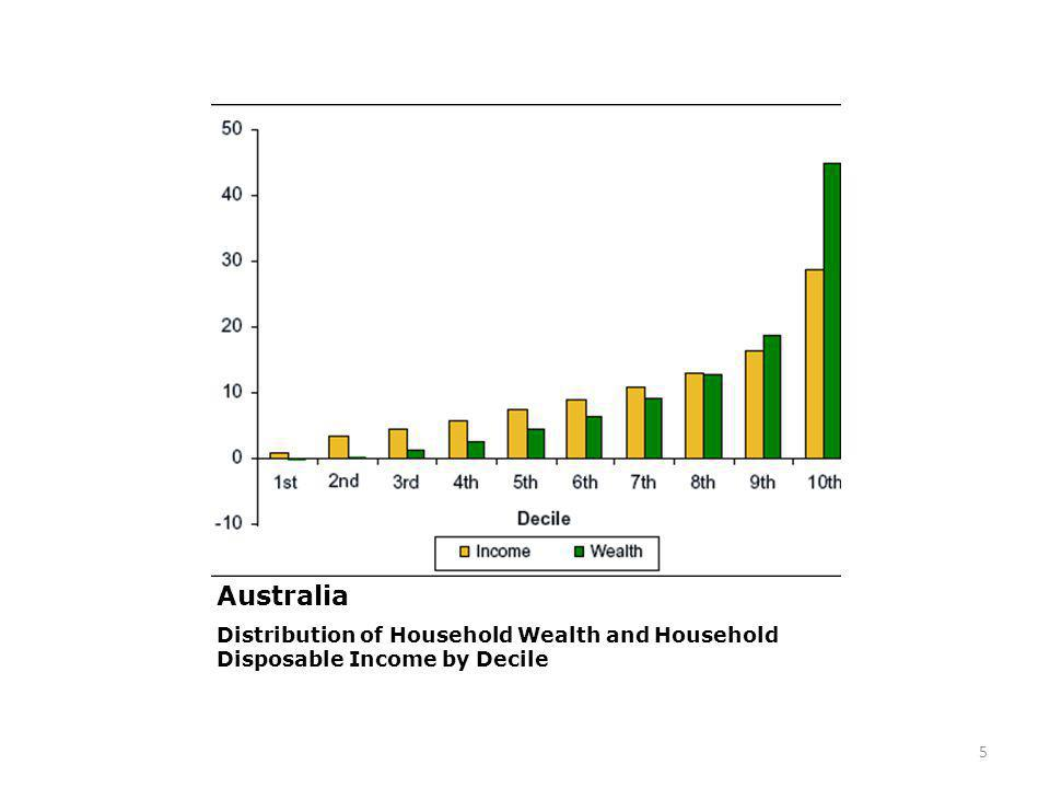 2011 Australia Distribution of Household Wealth and Household Disposable Income by Decile