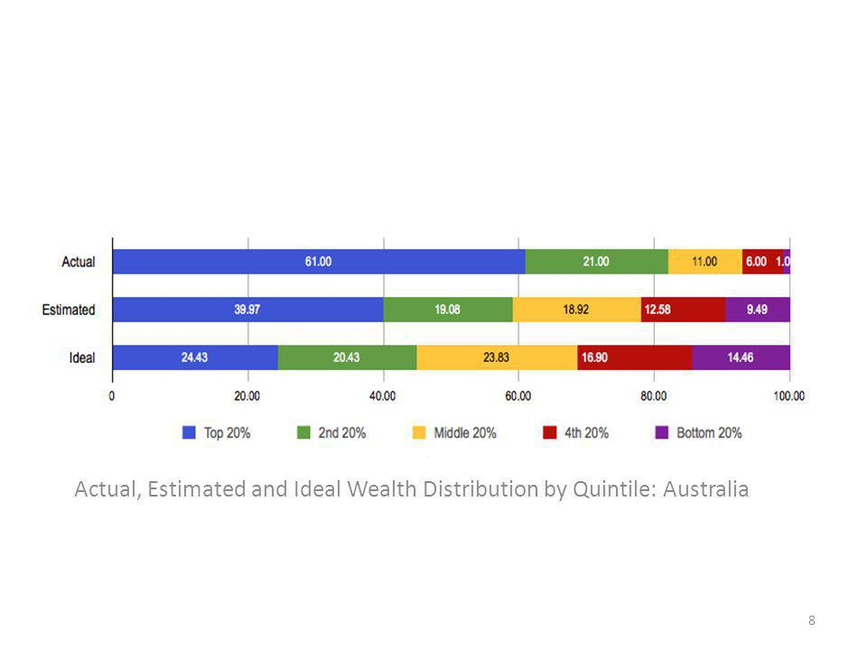 Actual, Estimated and Ideal Wealth Distribution by Quintile: Australia