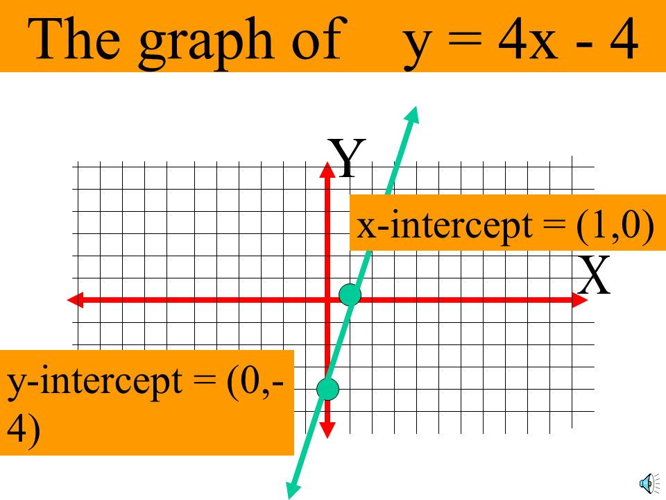 The graph of y = 4x - 4 Y x-intercept = (1,0) X y-intercept = (0,-4)