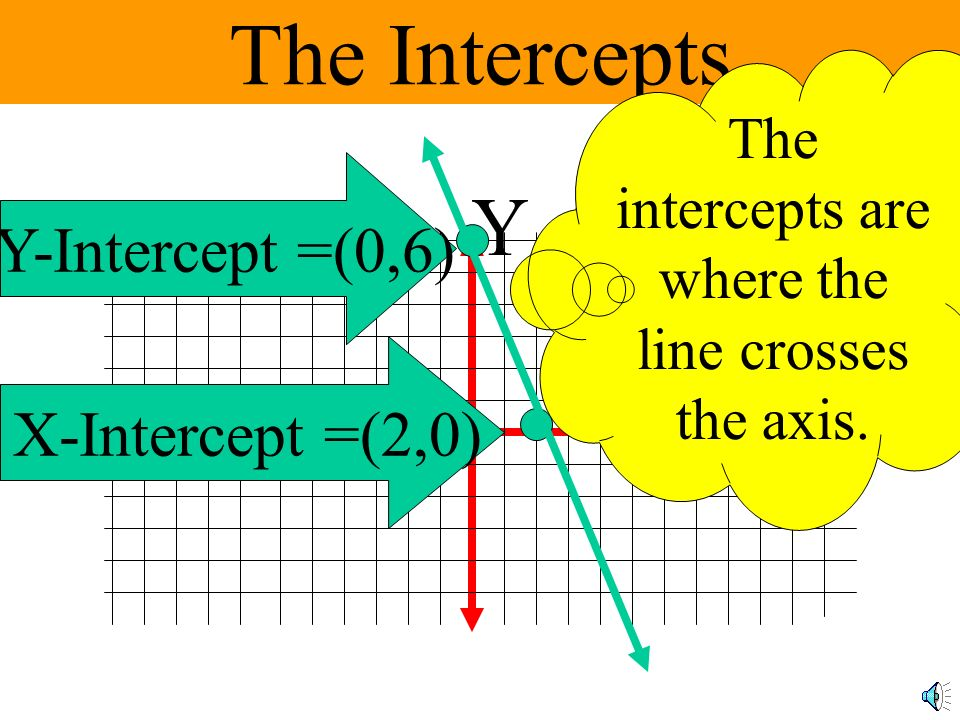 The intercepts are where the line crosses the axis.