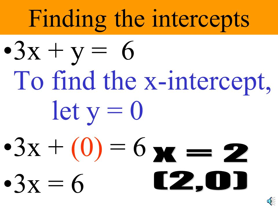 Finding the intercepts