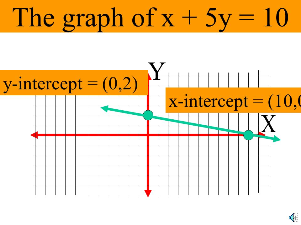 The graph of x + 5y = 10 Y y-intercept = (0,2) x-intercept = (10,0) X