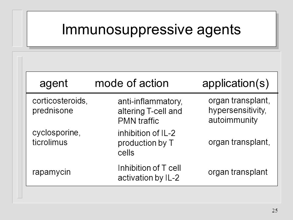 Immunosuppressive agents
