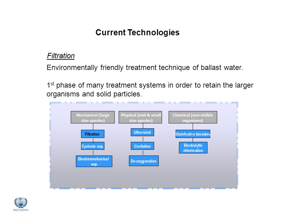 Current Technologies Filtration