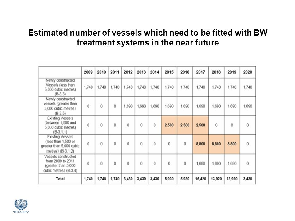 Estimated number of vessels which need to be fitted with BW treatment systems in the near future