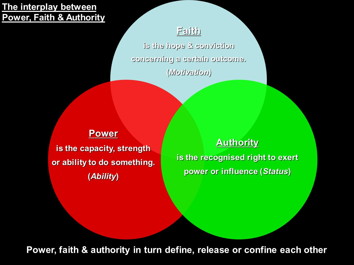 The interplay between Power, Faith & Authority. Faith. is the hope & conviction. concerning a certain outcome.