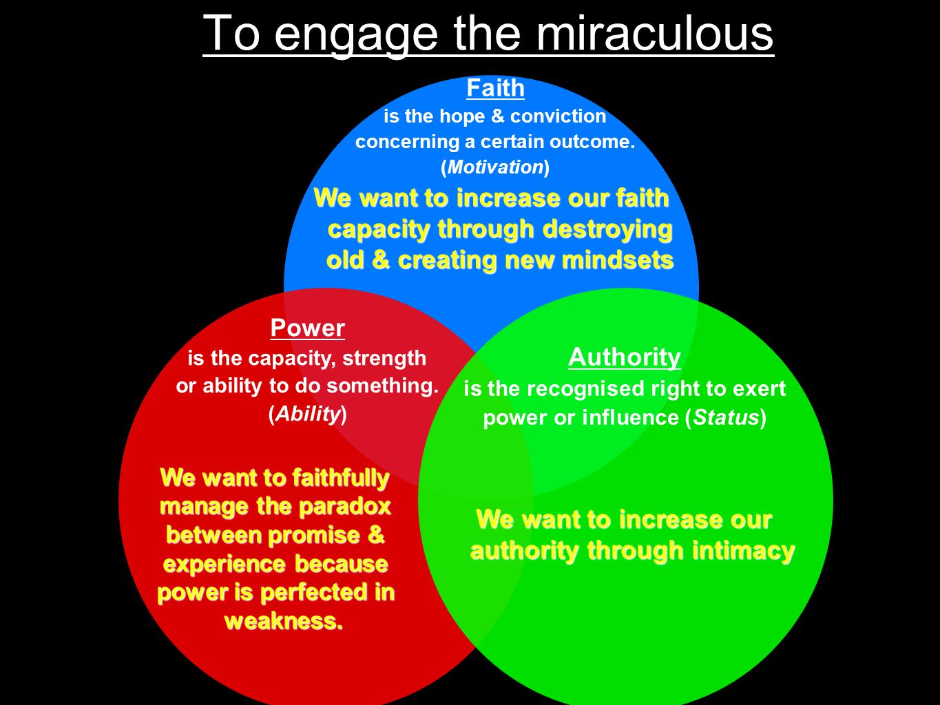 To engage the miraculous