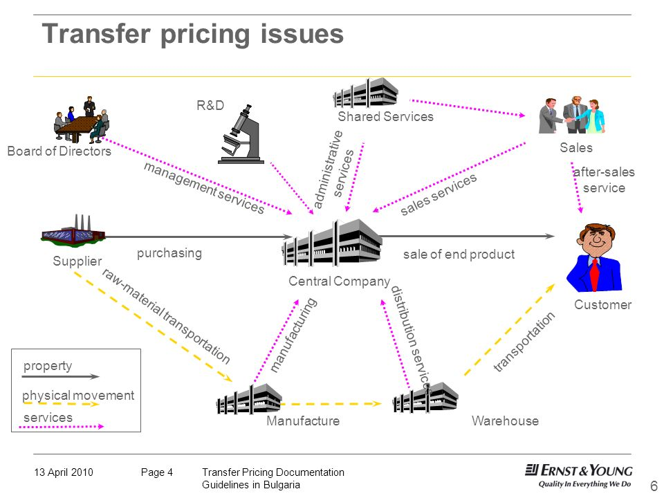 Transfer pricing issues