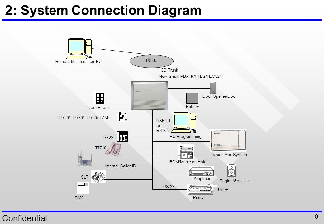2: system connection diagram