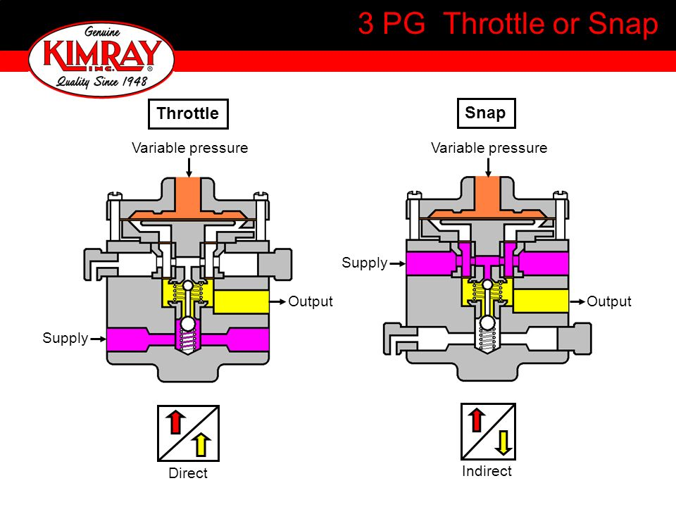 3 PG Throttle or Snap Throttle Snap Variable pressure