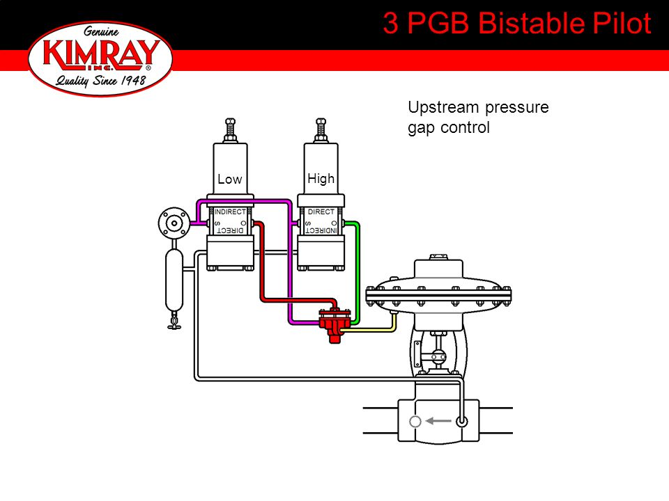 3 PGB Bistable Pilot Upstream pressure gap control Low High