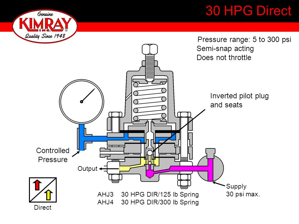 30 HPG Direct Pressure range: 5 to 300 psi Semi-snap acting