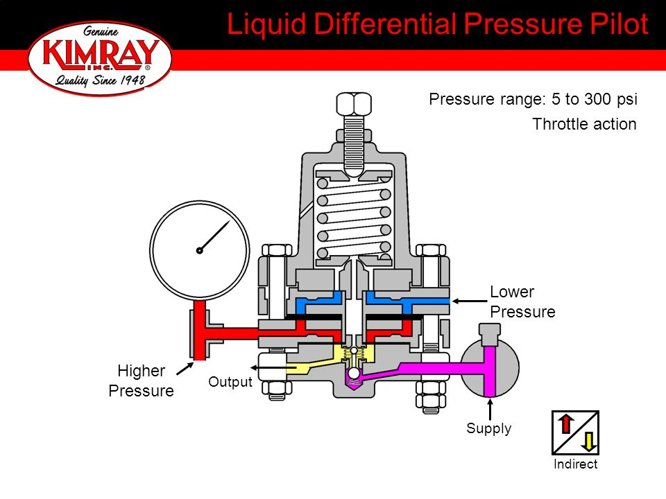 Liquid Differential Pressure Pilot