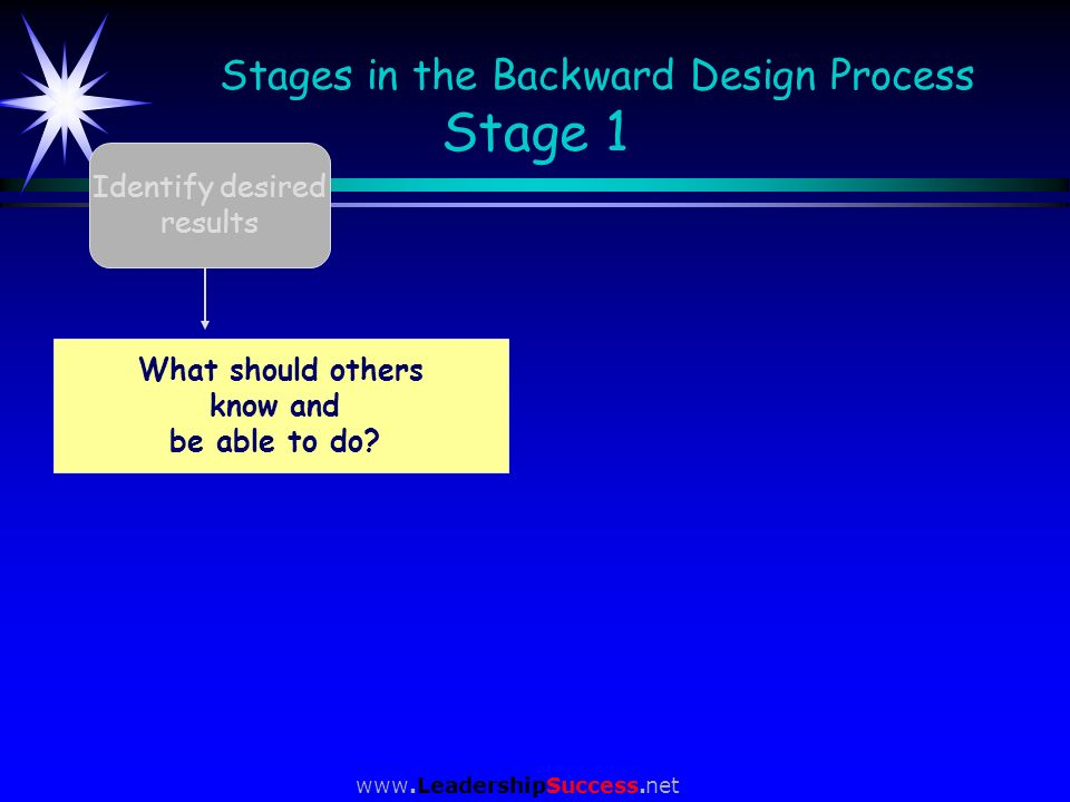 Stages in the Backward Design Process