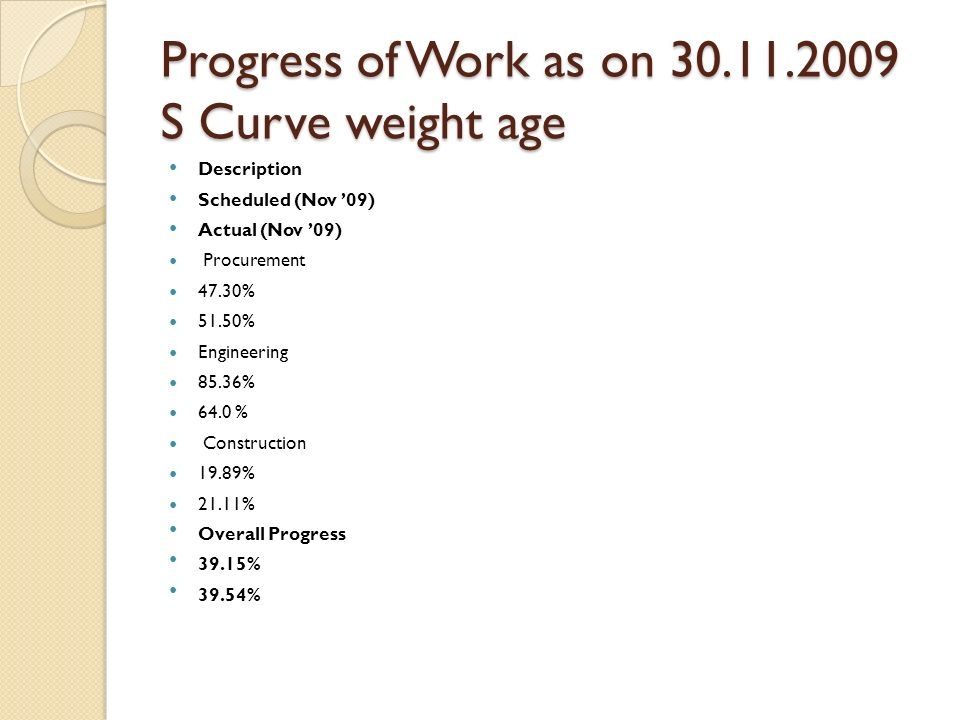 Progress of Work as on 30.11.2009 S Curve weight age