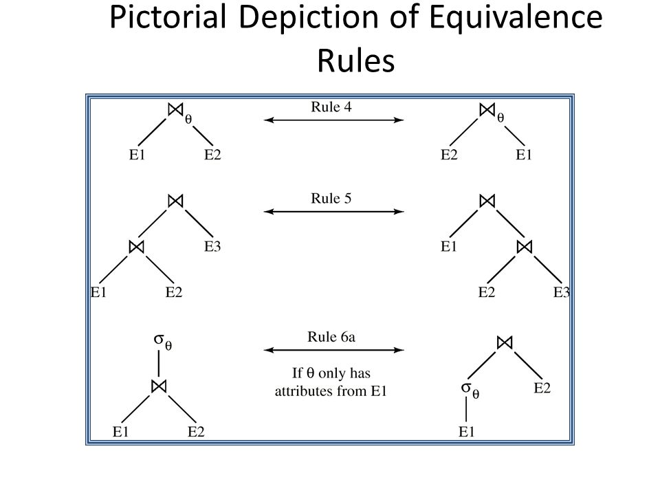 Pictorial Depiction of Equivalence Rules