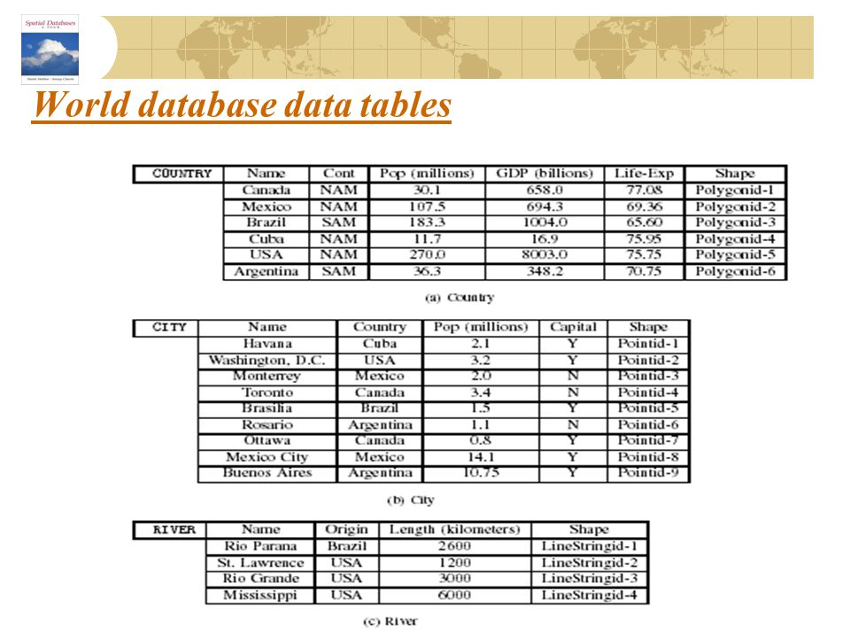 World database data tables
