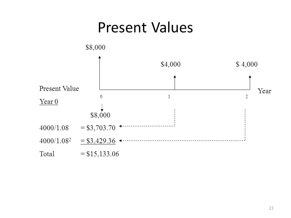 Present Values $8,000 $4,000 $ 4,000 Present Value Year 0 4000/1.08