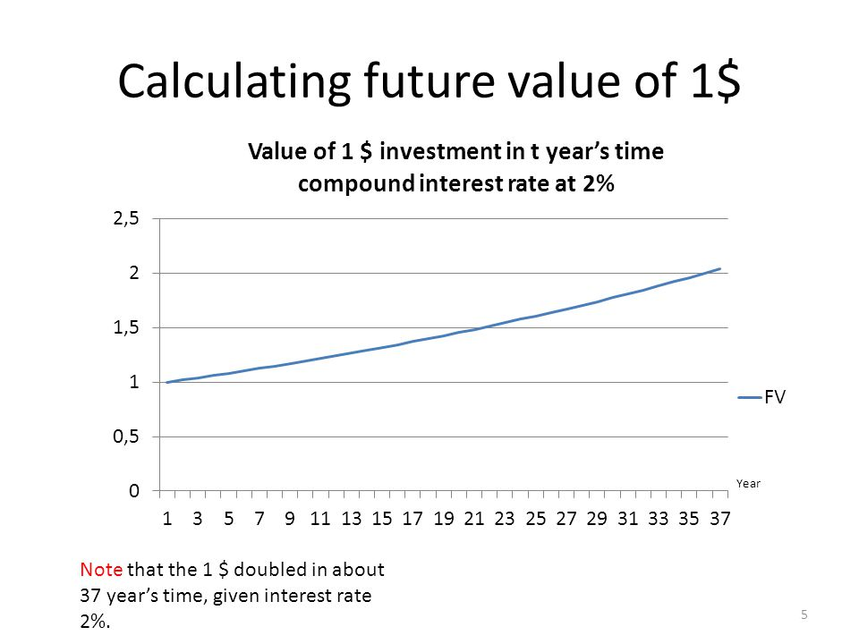 Calculating future value of 1$