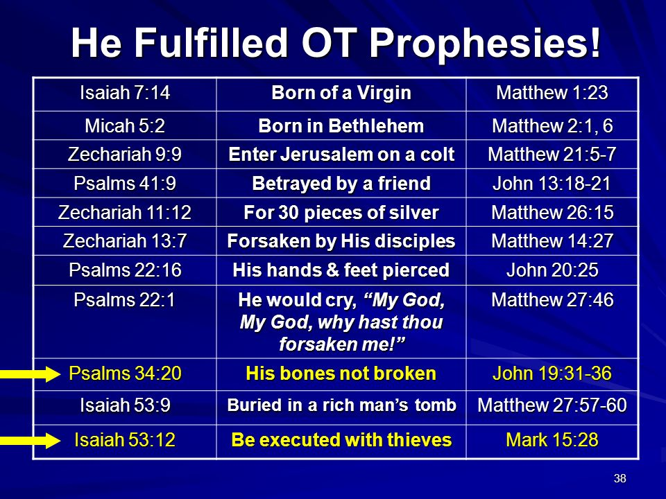 He Fulfilled OT Prophesies!