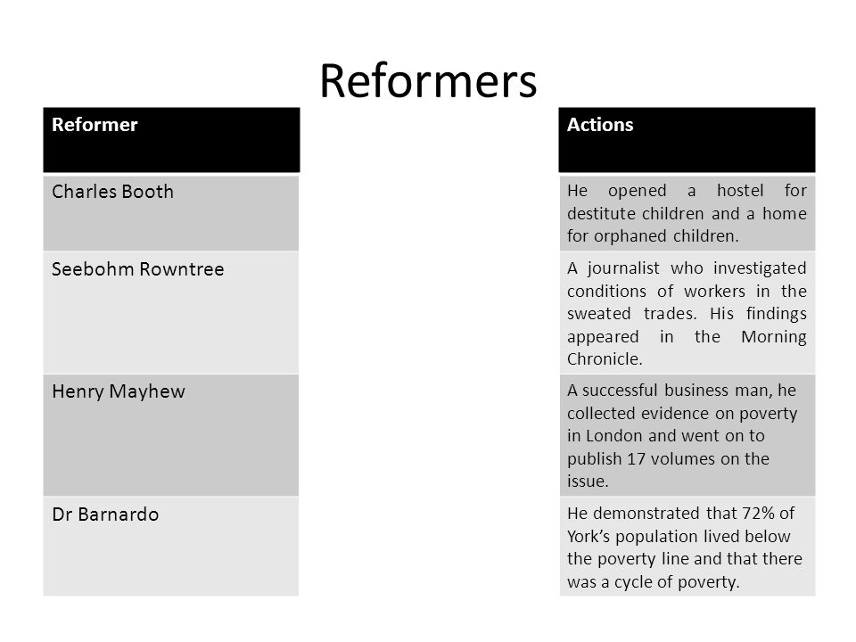 Reformers Reformer Actions Charles Booth Seebohm Rowntree Henry Mayhew