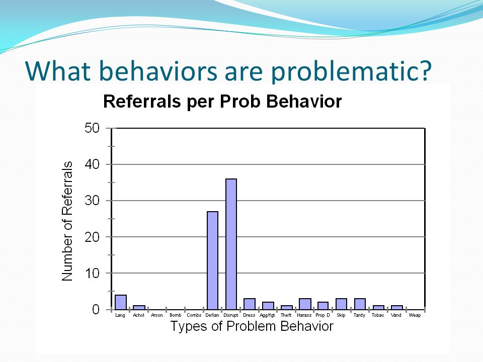 What behaviors are problematic