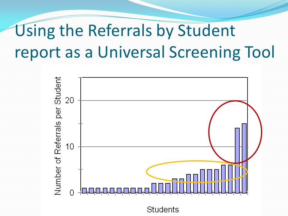 Using the Referrals by Student report as a Universal Screening Tool