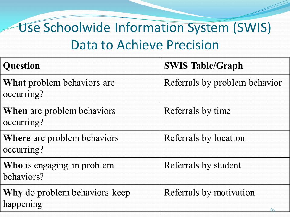 Use Schoolwide Information System (SWIS) Data to Achieve Precision