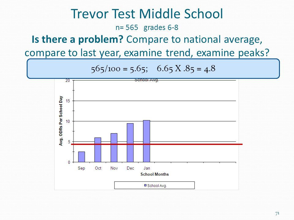 Trevor Test Middle School n= 565 grades 6-8 Is there a problem