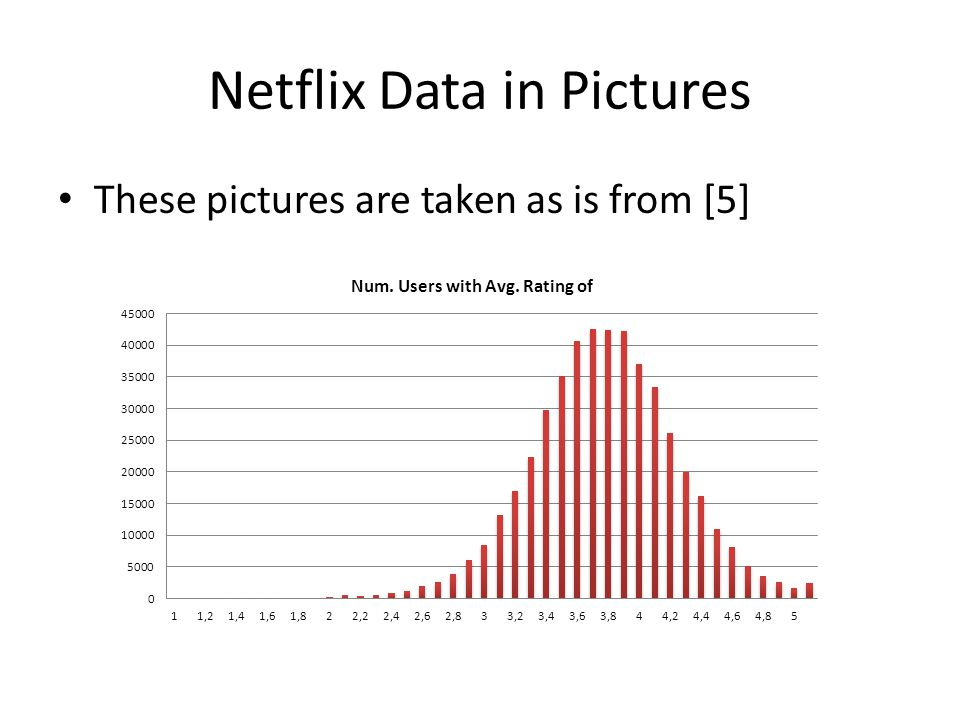 Netflix Data in Pictures