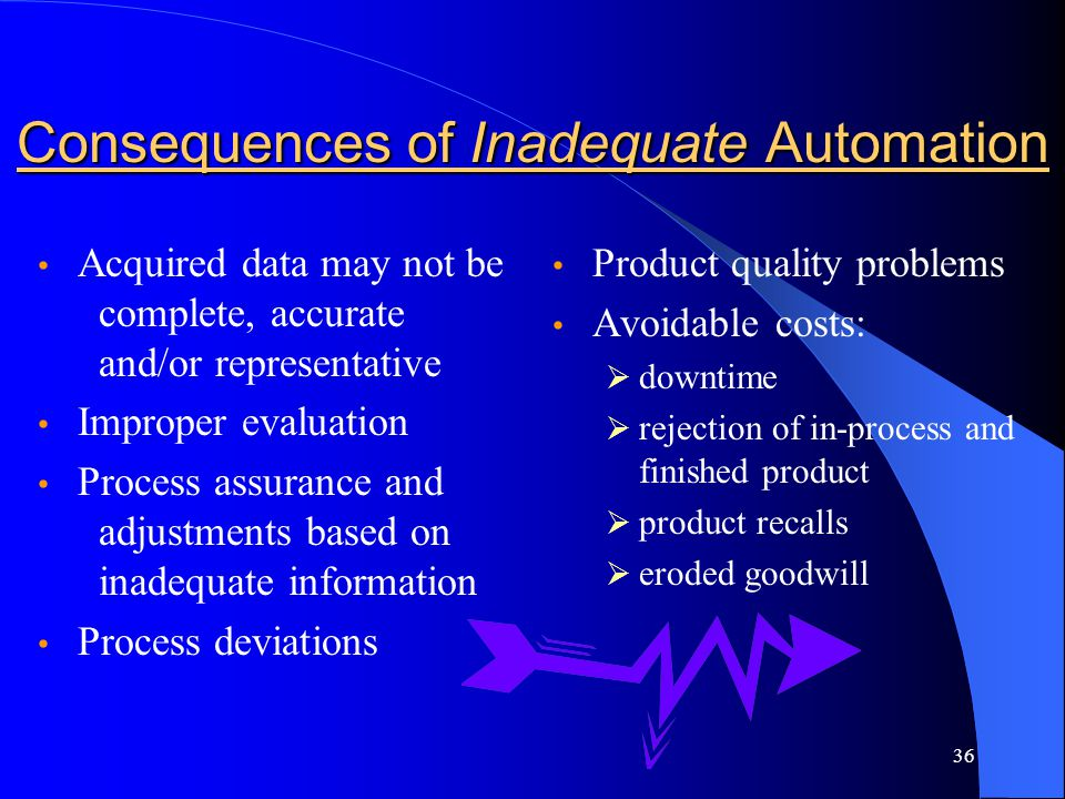 Consequences of Inadequate Automation