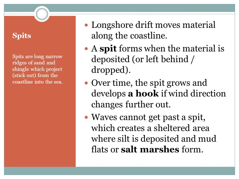 Longshore drift moves material along the coastline.