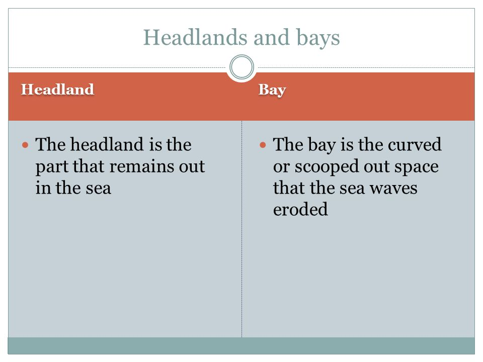 Headlands and bays Headland. Bay. The headland is the part that remains out in the sea.