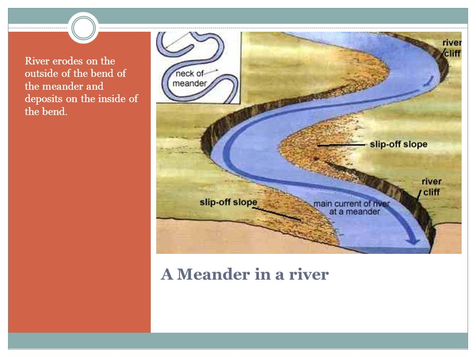 River erodes on the outside of the bend of the meander and deposits on the inside of the bend.