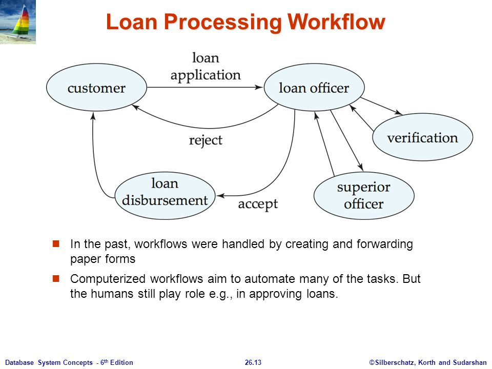 Loan Processing Workflow