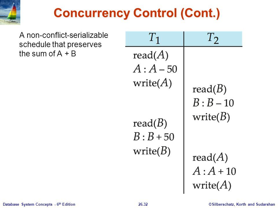 Concurrency Control (Cont.)