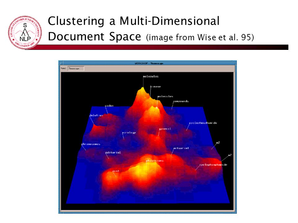 Clustering a Multi-Dimensional Document Space (image from Wise et al