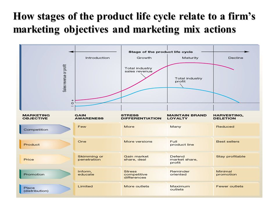 How stages of the product life cycle relate to a firm's marketing objectives and marketing mix actions
